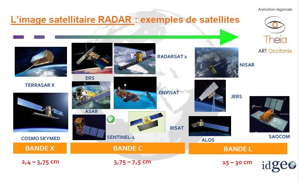Panorama des principaux satellites radar (Source : IdGeo pour Theia)